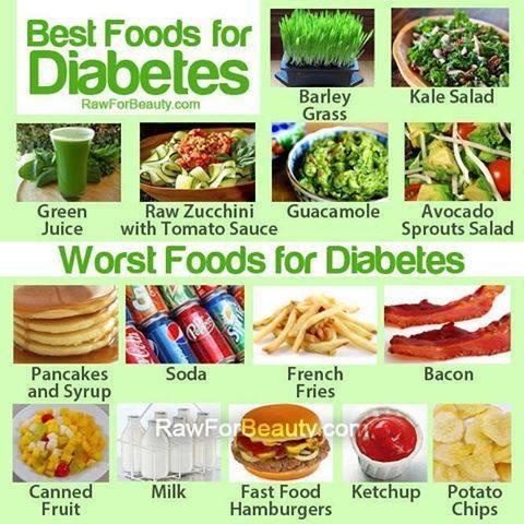 Diabetic Food Good Food Bad Food For Diabetes India