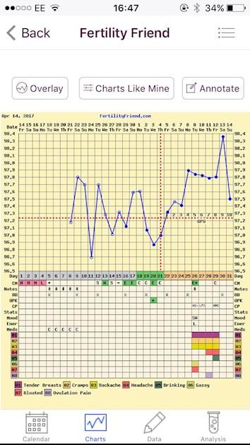 Fertility friend chart    massive dip    - Fertility Network UK