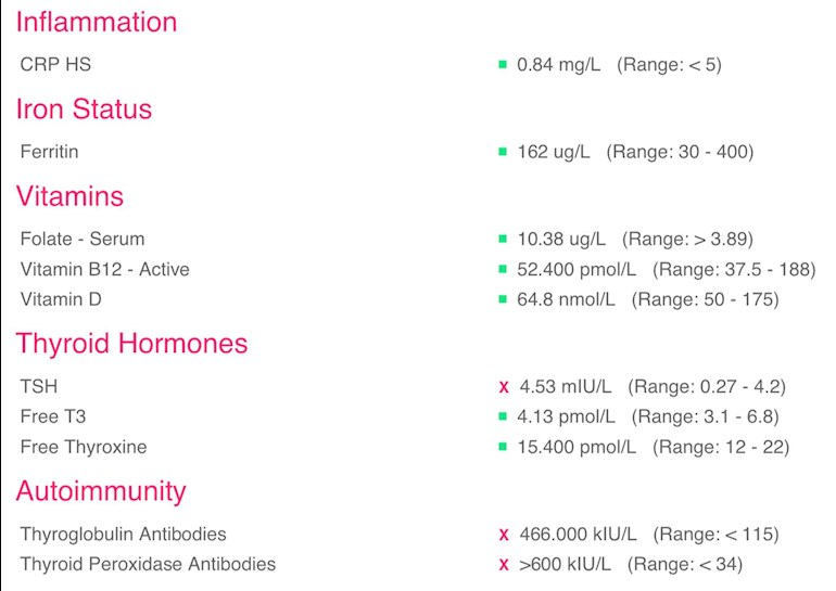 Any Help With Results Much Appreciated Thyroid Uk